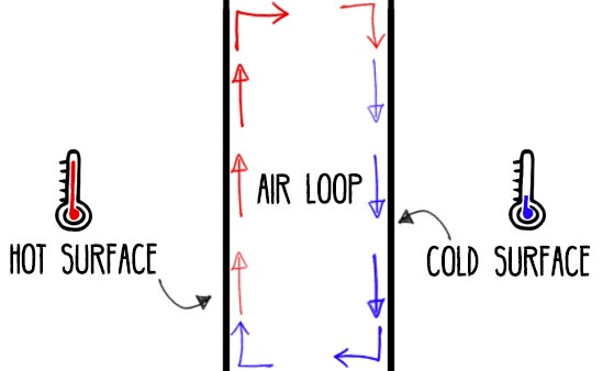 Air-Loop-Convection-Heat-Transfer