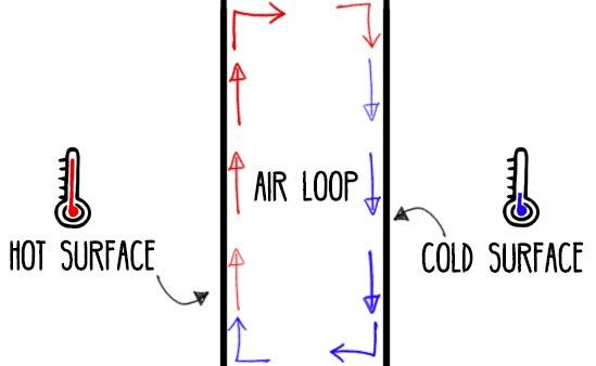 Air-Loop-Convection-Heat-Transfer