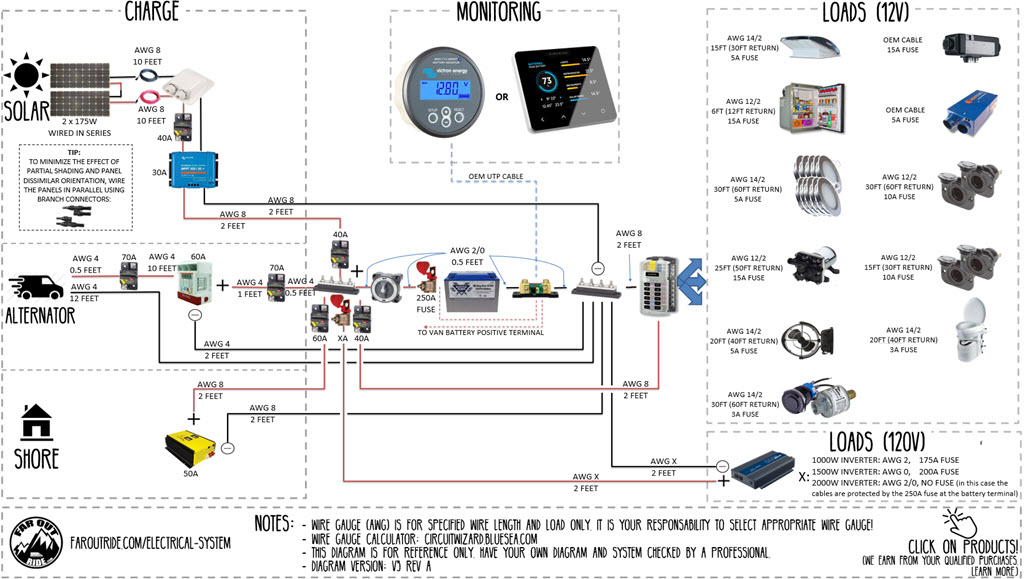 DIY Van Electrical Guide: Build Your Knowledge | FarOutRide Main Breaker Panel Vac Power Wiring Diagram on