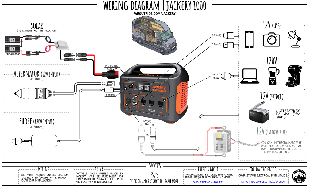 Jackery Power Station for Vanlife: Autonomy Calculator