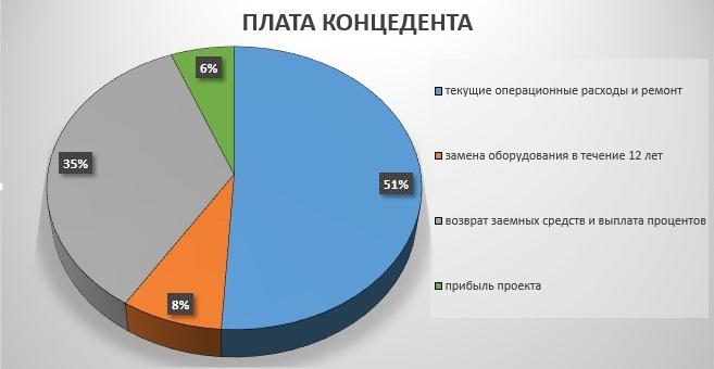 Источник: platon.ru