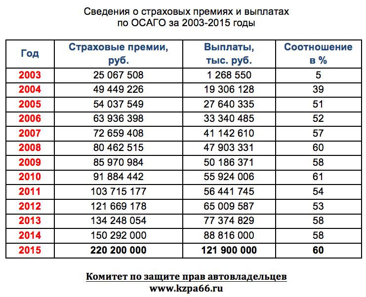 Сведения о страховых премиях и выплатах по ОСАГО за 2003-2015 годы