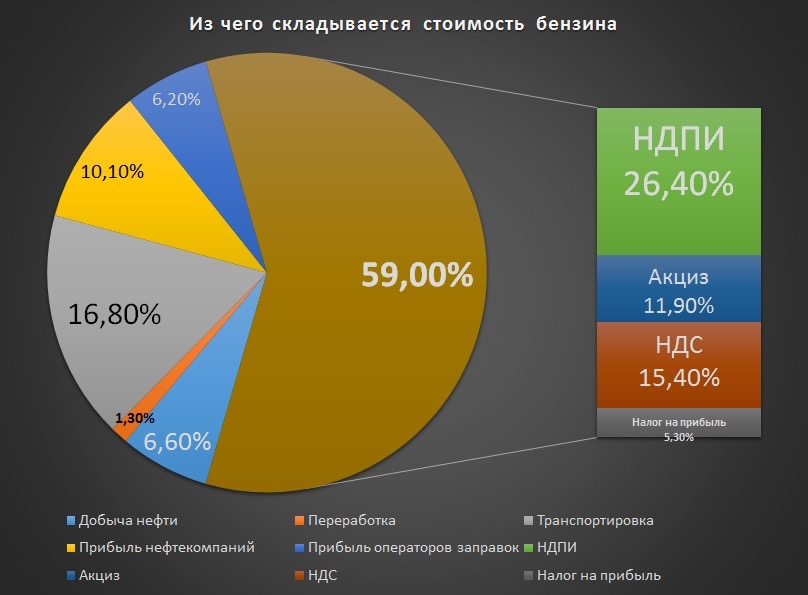 Нефтяники добиваются повышения цены на бензин до 80 рублей за литр