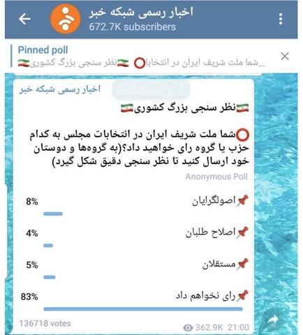 """رین نظر سنجی رژیم که نشان میدهد 83 درصد از 136718 شرکت کنندگان به در """"انتخابات"""" مجلس رژیم شرکت نمیکنند"""