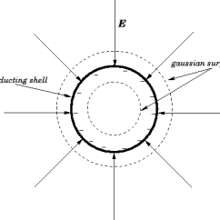 What Do The Lines Represent In An Electric Field Diagram Typical Ignition Switch Wiring Of A Spherical Conducting Shell