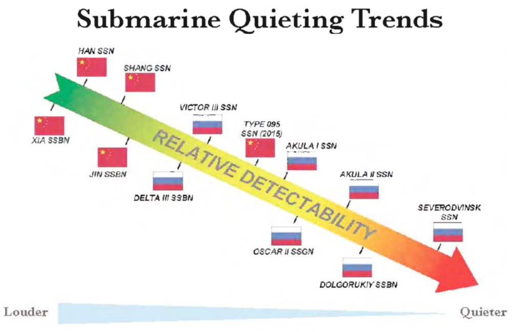 medium resolution of nuclear submarine noise levels credit us navy office of naval intelligence