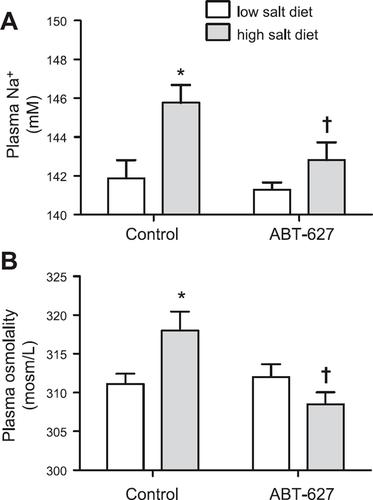 Endothelin‐1 as a master regulator of whole‐body Na+