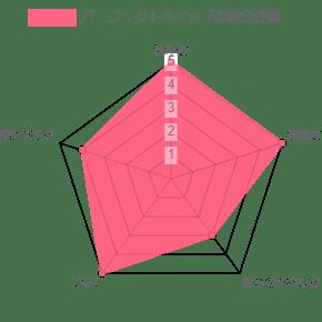 パーフェクトホイップの総合評価