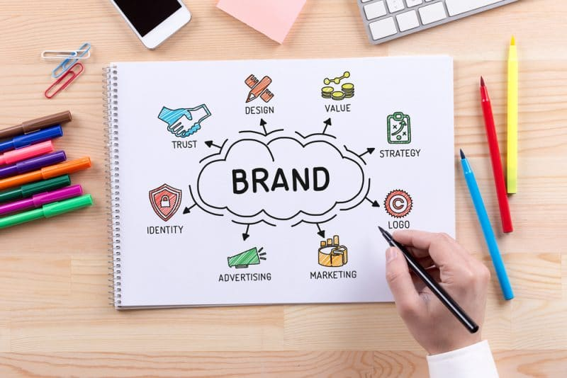 What is Branding and Why Do I Need It?