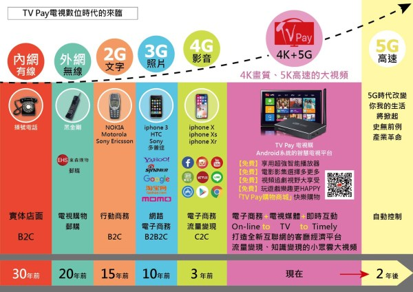evolution from 2G to 5G