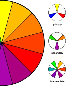 Color wheel chart also clothing combinations  fashion for real women rh fashionforrealwomen