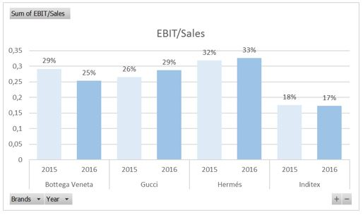 EBIT Sales luxury and fast-fashion retailers 2015-2016