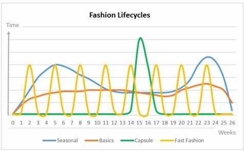 Fashion lifecyles