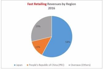 Fast Retailing Sales by region 2016