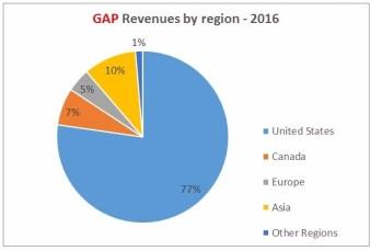 GAP Sales by region 2016
