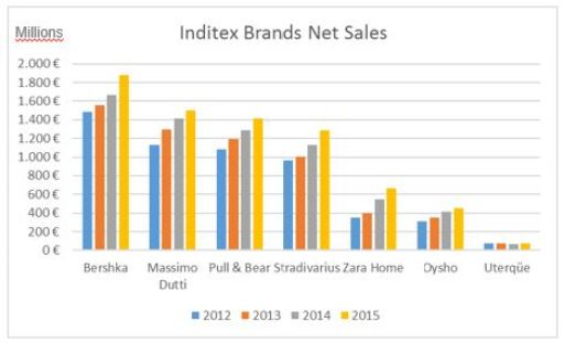 Inditex Brands Net Sales 2012-2015