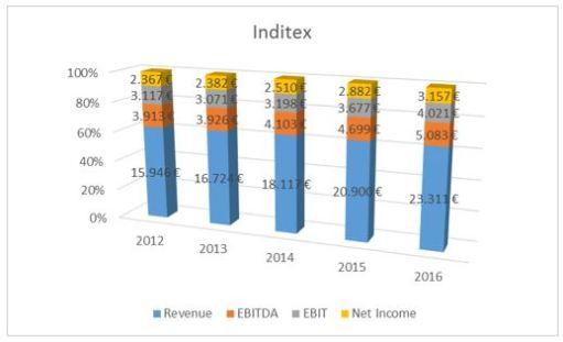 Inditex financials 2012-2016