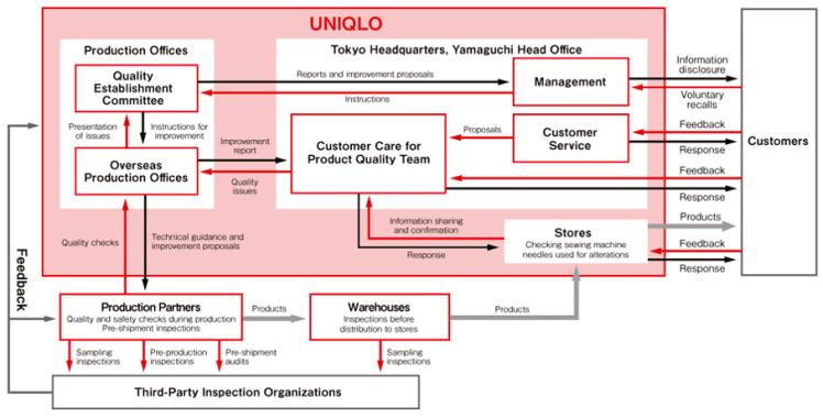 Uniqlo Takumi System Fashion retail Japan Fast Retailing