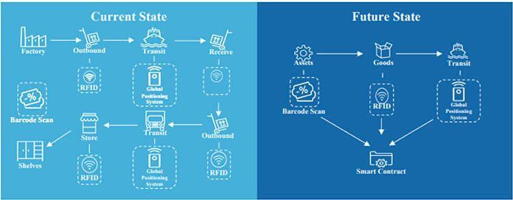 Smart contracts Blockchain Supply Chain - The Fashion Retailer