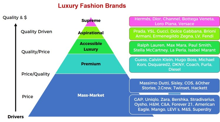 Pyramid of Fashion brands luxury mass-market masstige segmentation by price and quality