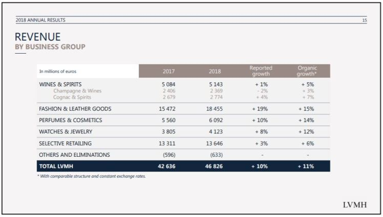 Revenue LVMH by business group Annual Report 2018