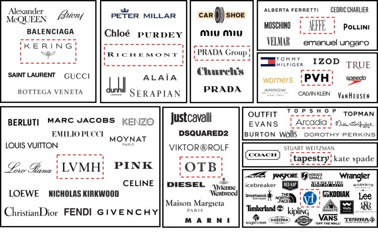 Fashion conglomerates luxury retail organizations leading companies brands