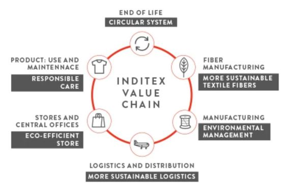 Inditex Right to Wear philosophy sustainability circular fashion