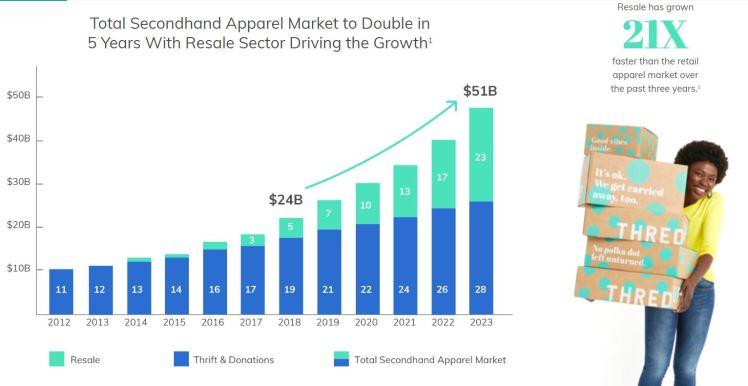 Secondhand apparel reuse market trends