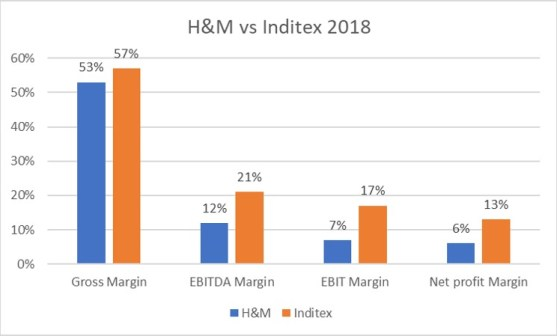 H&M vs Inditex income statement ratios 2018