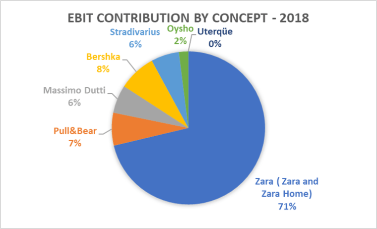 Inditex EBIT Contribution by brand 2018