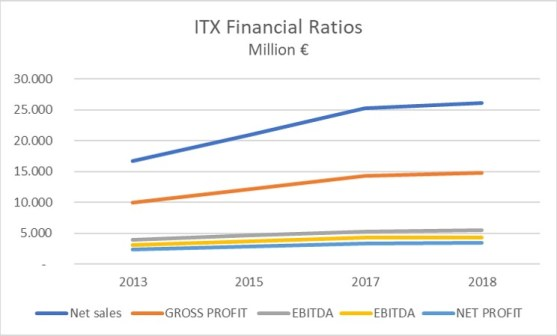 Inditex Financial Ratios EBIT EBITDA Net Profit 2018