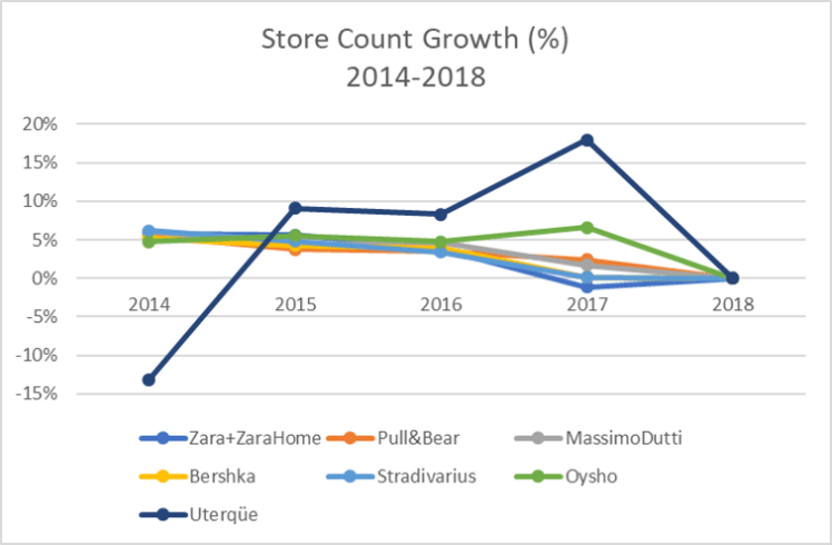 Inditex Store Count Growth by brand 2014-2018.png
