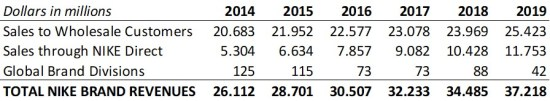 Nike brand revenues by channel 2014-2019.jpg
