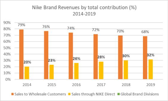 Nike Brand Revenues contribution 2014-2019