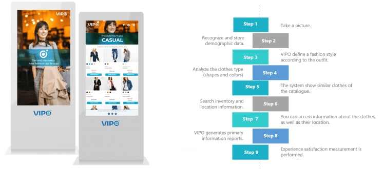 Vipo Services Customer Segmentation Product Recommendation
