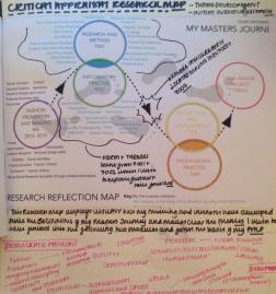 This reflective research map has already played a significant part in driving the initial stages of my research process!