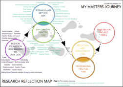 My finished Research Map!