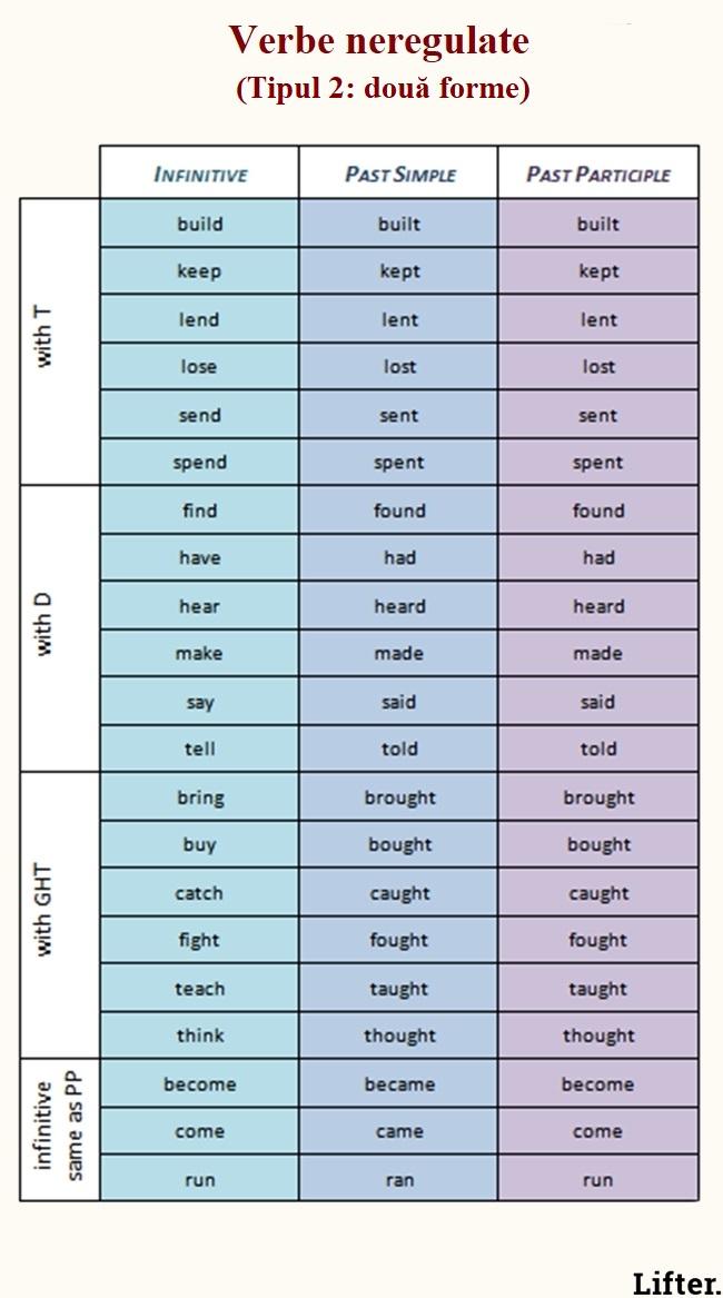 Aceste 24 de tabele sunt suficiente pentru a învăța limba engleză 100% - Fasingur