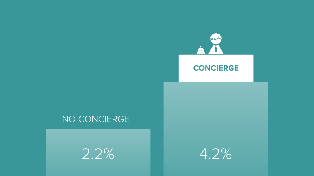 statusquota customer.io concierge onboarding churn reduction