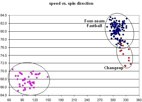 Bradford Speed vs. Spin Direction