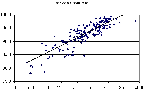 Papelbon Speed vs. Spin Rate