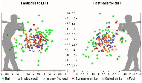 Gagne Fastball Location