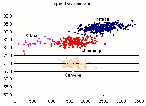 Gagne Pitch Speed vs. Spin Rate