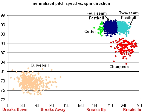 Beckett Normalized Pitch Speed vs. Spin Direction