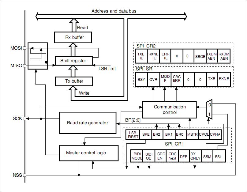 STM32 SPI Lecture 7 : SPI functional block diagram explanation