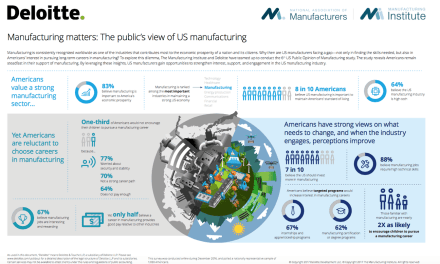 2017 US Perception of the Manufacturing Industry
