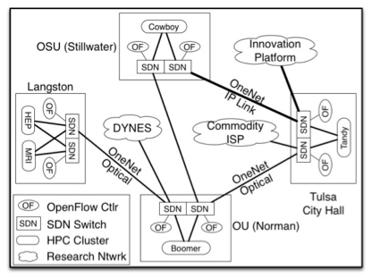 University of Oklahoma Campus Cyber-Infrastructure Plan 2014
