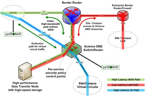 Science DMZ Architecture