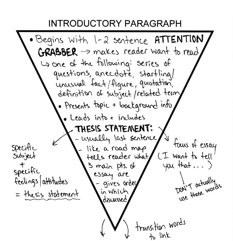 Introduction 101: How to Engage the Reader from the First