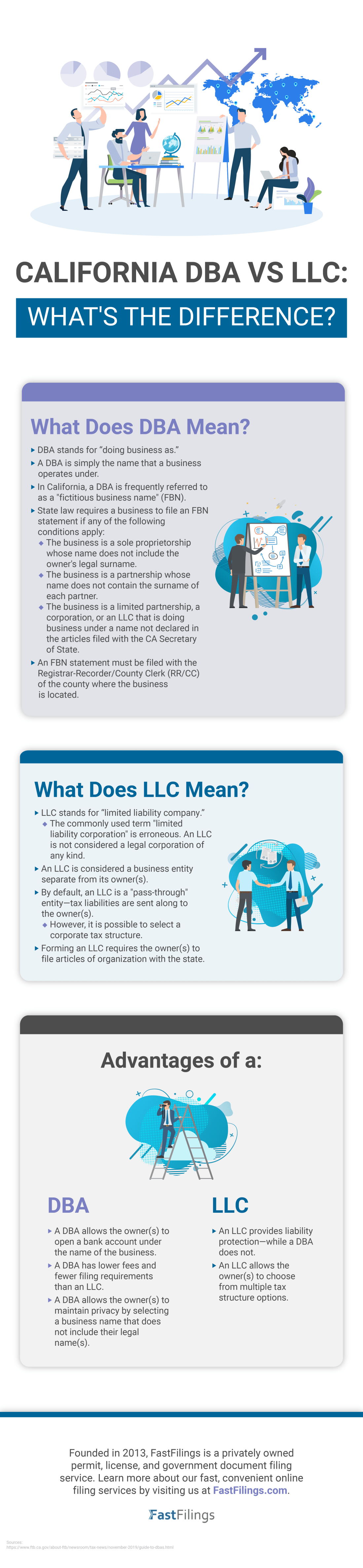 California DBA vs. LLC What's the Difference